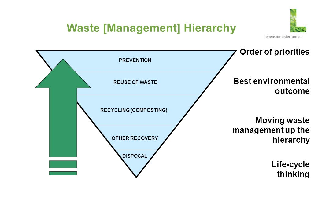 Waste [Management] Hierarchy